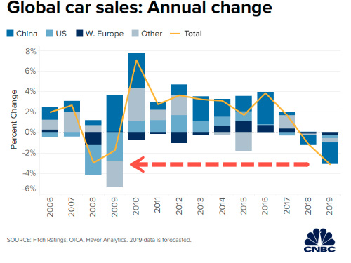 Global Auto Sales Expected To Crash More Than After The Financial Crisis