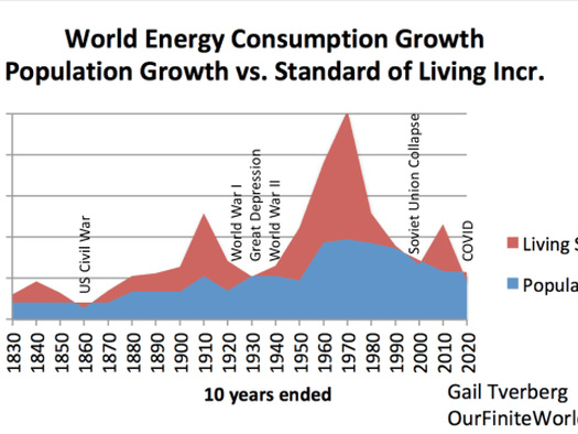 The Energy Crisis That No One Is Talking About
