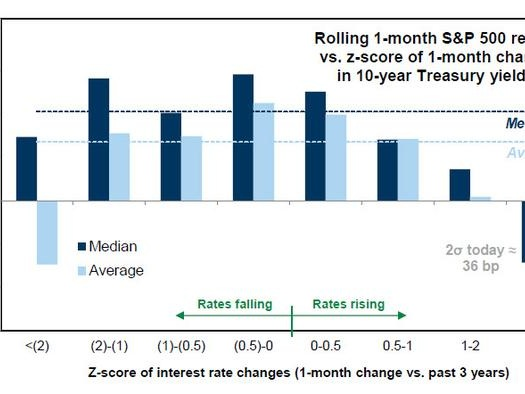 Will Surging 10Y Yields Crash Stocks: A Q&A From Goldman