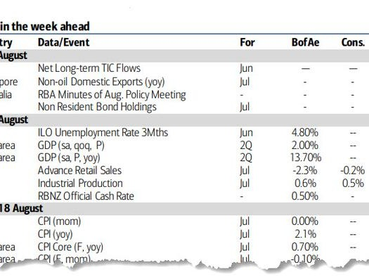 Key Events This Week: Retail Sales, Powell Speaks, Fed Chatter