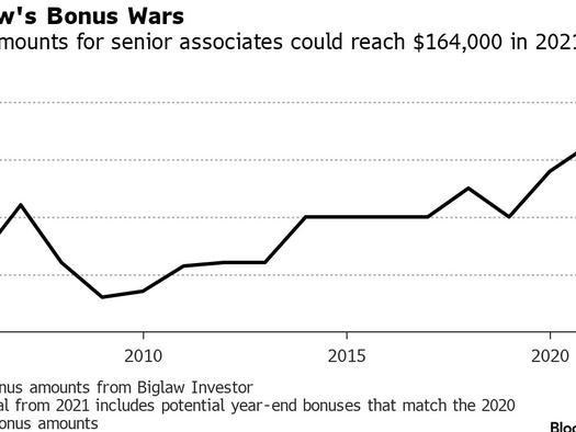 Starting Lawyer Bonuses Soar To Record $164,000 Amid Unprecedented Comp Surge