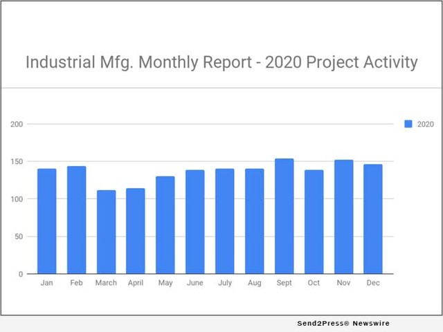 146 New Industrial Manufacturing Planned Industrial Project Reports – December 2020 Recap