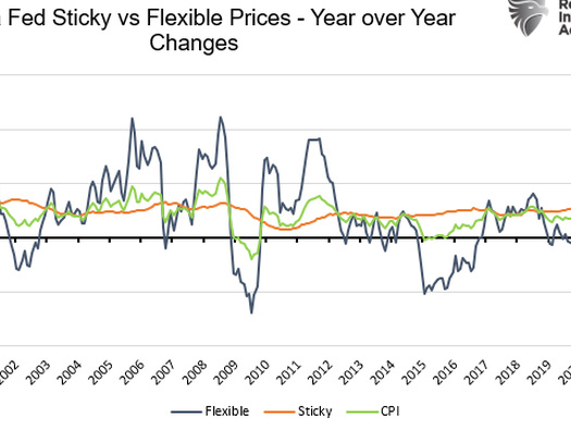 Just How Transitory Is Inflation?