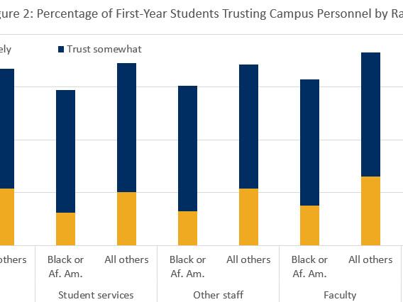 Black students trust college leadership less than white peers