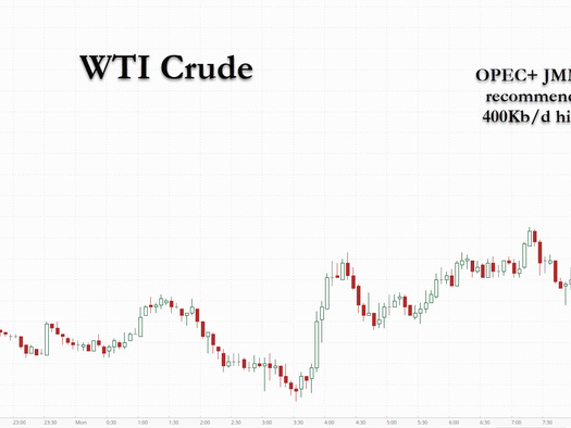 Oil Spikes To Highest Since 2014 After OPEC+ JMMC Reccs $400k Output Increase