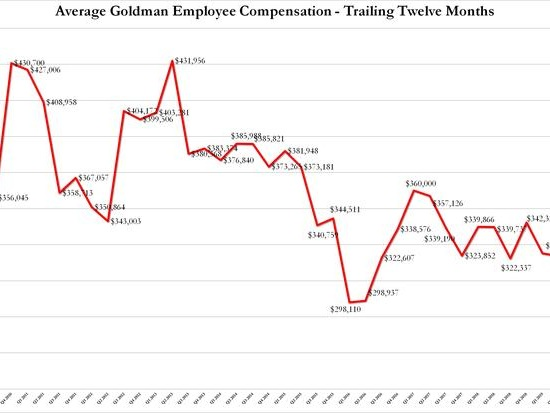 Goldman's Dismal Quarter: Prop Trading Plunges; IBanking Slides; Average Comp Crashes