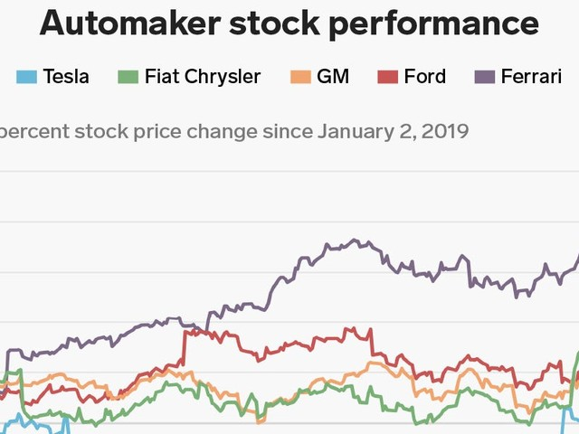 Ferrari was by far the best stock investment you could have made in the auto sector in 2019, but a closer look at GM, Ford, FCA, and Tesla tells a stunning story (GM, F, FCAU, TSLA, RACE)