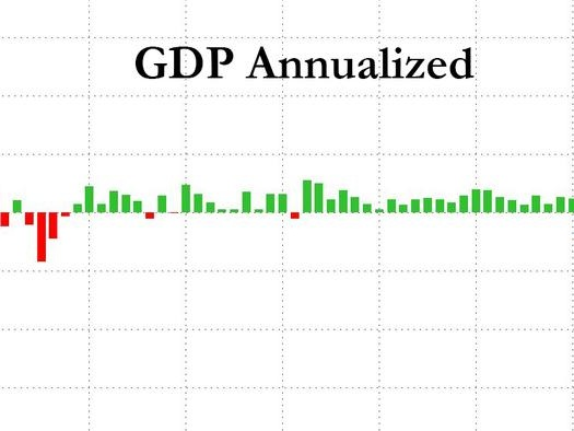 Q4 GDP Revised To 4.1%, Missing Expectations