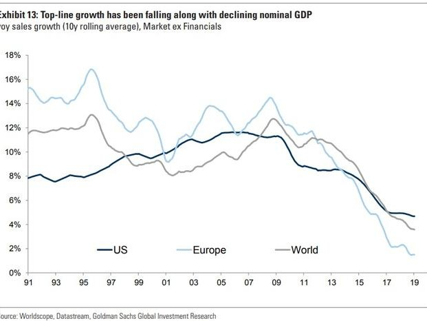 A World Full Of Zombies: Global Revenue Growth Has Collapsed