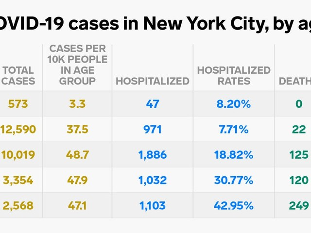 One chart shows New York City's coronavirus cases, deaths, and hospitalizations by age bracket as the city's cases near 30,000