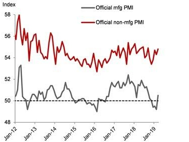 Why One Bank Isn't Buying The Chinese PMI Bounce