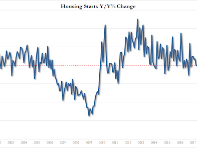 Housing Starts Suffer 7th Annual Decline In A Row Despite Surge In Northeast