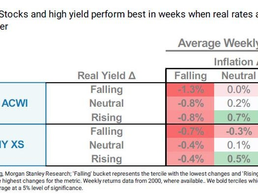 How Do Stocks Perform When Yields And Inflation Are Both Rising