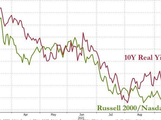 Bond Bloodbath Continues: 30Y Yield Tops 2.00%, 2Y Yield Highest Since March 2020