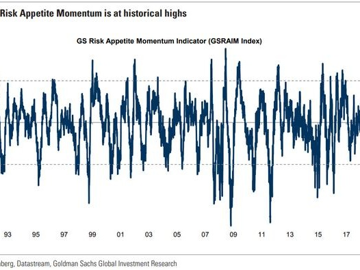 Goldman's Euphoria Indicator Just Hit An All-Time High: What Happens Next?