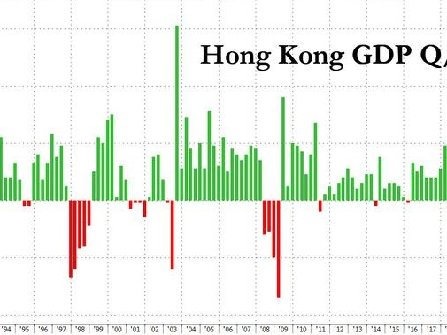 Hong Kong Shocked Into First Annual Recession Since Global Financial Crisis