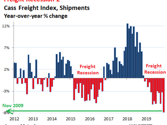 """Surprisingly Ugly"" - US Freight Shipments Plunge At Fastest Rate Since 2009, Hit 2011 Levels"