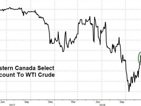From 'Too Cheap' To 'Too Expensive' - Canadian Crude Soars Over 80% After Output Cuts