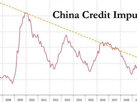 More Bad News Out Of Beijing: China's Credit Engine Breaks Down