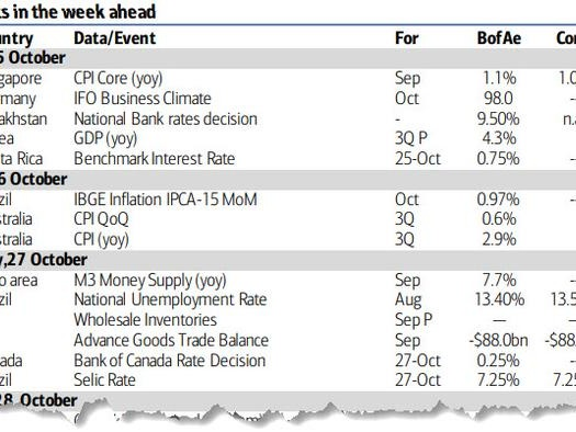 Key Events This Very Busy Week: Earnings Deluge, Central Banks, GDP And Much More