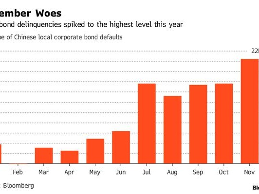 China Rocked By Two Biggest Corporate Defaults Yet