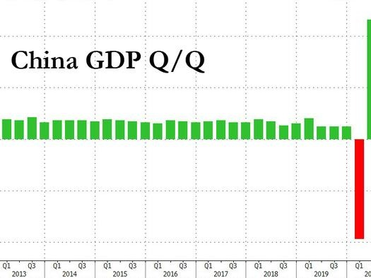 China Reports Stronger Than Expected GDP, Is Only Major Economy To Grow In 2020