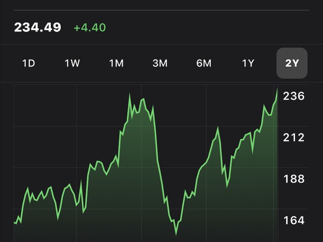 Apple's Stock Sets New All-Time High