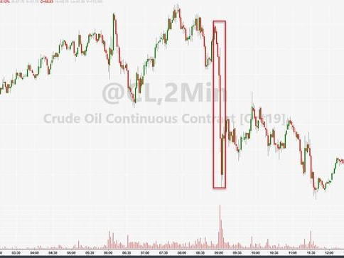 WTI Rebounds From Bolton-Drop After API Reports Big Crude/Gasoline Draw
