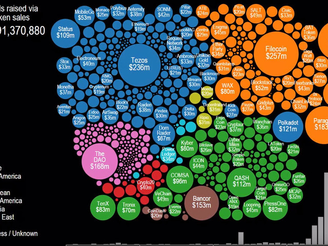 Stunning Visualization Of The Explosion Of ICO Activity In The Last Four Years