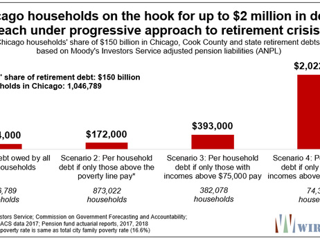 """""""Wealthy"""" Chicago Households On Hook For $2 Million In Debt Each Under 'Progressive Solution' To Pension Crisis"""