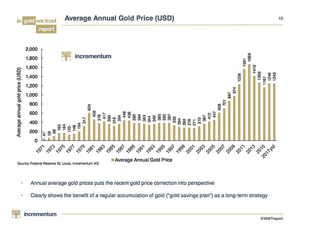 Key Charts: Gold is Cheap and US Recession May Be Closer Than Think