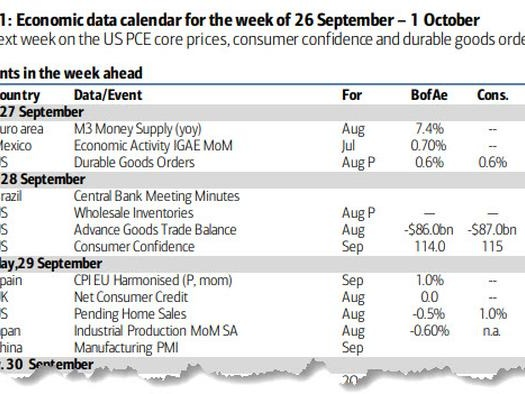 Key Events This Busy Week: Core PCE, ISM, Fed Speakers Galore And Government Shutdown
