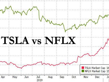 "Tesla Surpasses Netflix, Becomes World's Most Valuable ""Junk"" Company"