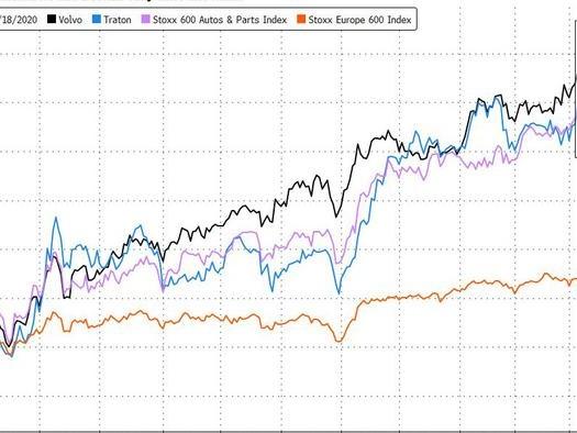 Chip Shortage Puts Market-Beating Rally At Risk