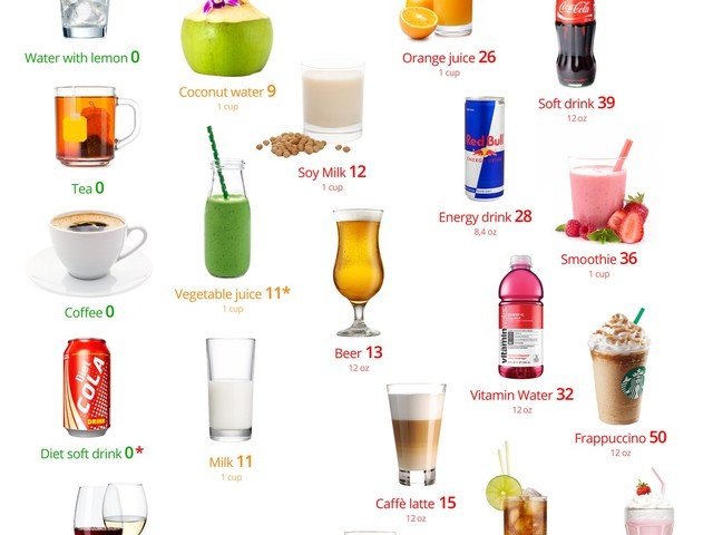Keto drinks – the best and the worst