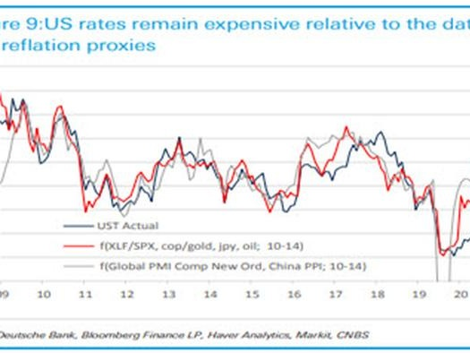 5 Reasons Why Treasury Yields Tumbled Even As Inflation Surges... And Isn't Transitory