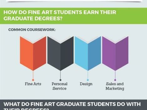 Online MFA Degrees & Online Masters in Fine Arts Programs