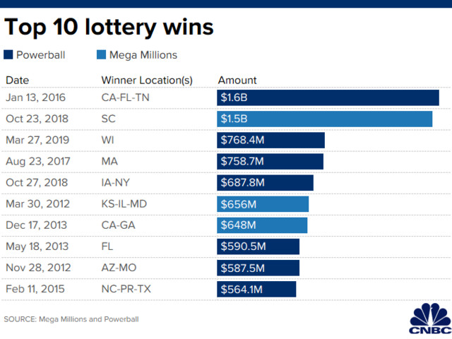 If you win the $285 million Mega Millions jackpot, here's what to do first to protect your windfall