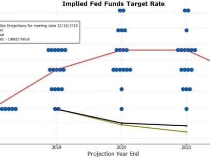 """Markets Are """"Misguided"""" In Betting The Fed Is Done, Bond Titan Warns"""