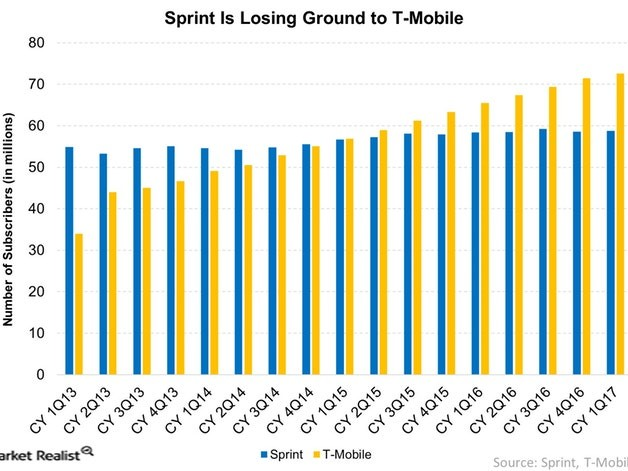 Will Sprint's Freebies Help Boost Stagnant Customer Base?