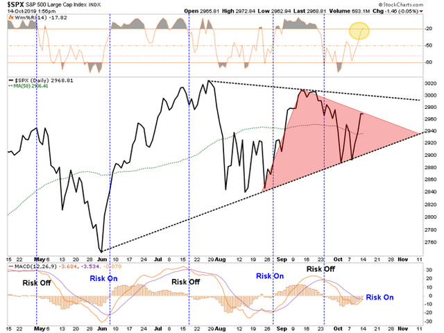 "Bulls Get QE & Trade, Remain ""Stuck In The Middle"""