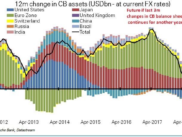 """This Is Most Worrying"": In One Year, Central Bank Liquidity Will Collapse From $2 Trillion To Zero"