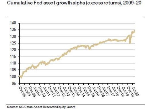 Quants Discover A Guaranteed Source Of Alpha: Just Trade Based On The Growth Of The Fed's Balance Sheet