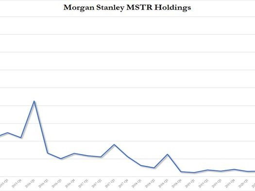 How Bitcoin Hits $100,000 Next: Morgan Stanley Boosts Stake In Microstrategy, Opening The Floodgates