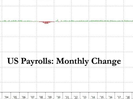 Jobs Report Shock: June Payrolls Soar By Record 4.8 Million, Crushing Expectations As Unemployment Rate Tumbles