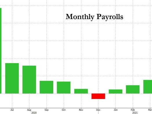 """""""Literally Shocking Data"""" - April Payrolls Miss Huge, Just 266K Jobs Added Below Expectations Of 1 Million"""