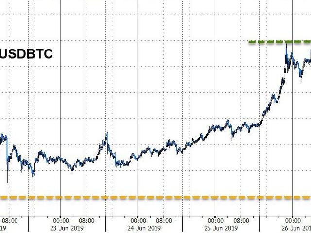 Bitcoin Soars Most Since 2017 As Dollar Drops, Bond Yields Pop