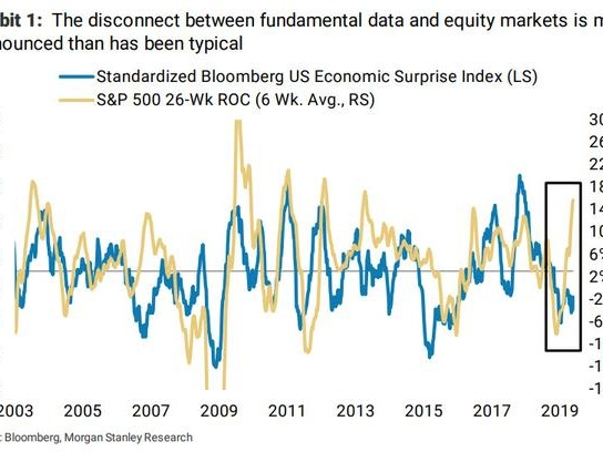 """Morgan Stanley: """"The Divergence Between Markets And The Economy Has Never Been This Great... And Algos Are Behind It"""""""