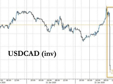 "Loonie Tumbles After Unexpectedly Dovish BOC Removes ""Appropriate Rate"" Language"