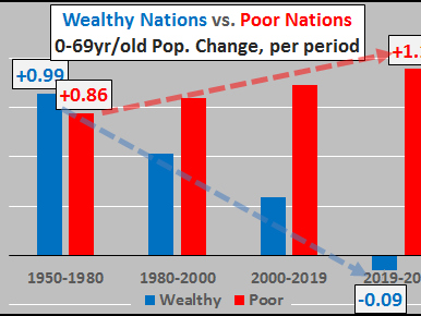 Two Diverging Worlds: Wealthy Nations Population & Demographic Declines, Poor Nation Growth No Substitute
